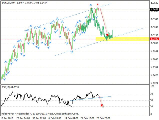 Технический анализ и форекс прогноз пары EUR USD Евро Доллар на 1 марта 2012