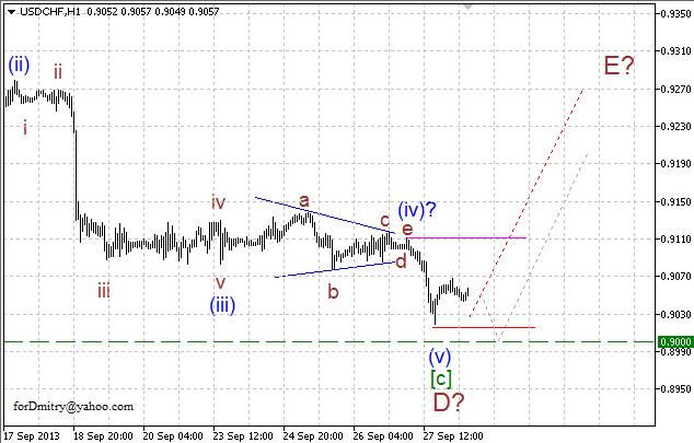 Волновой анализ пары USD/CHF на 30.09.2013