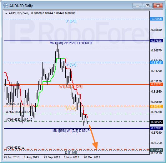 Анализ уровней Мюррея на 30 декабря 2013  AUD USD Австралийский доллар