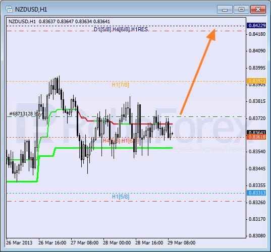 Анализ уровней Мюррея для NZD USD Новозеландский доллар к американскому на  29 марта 2013