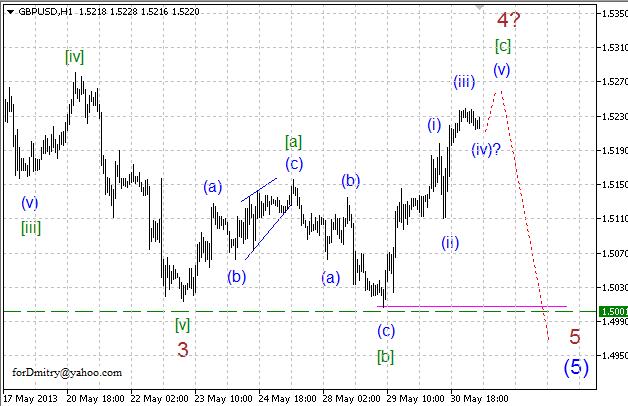 Волновой анализ пары GBP/USD на 31.05.2013