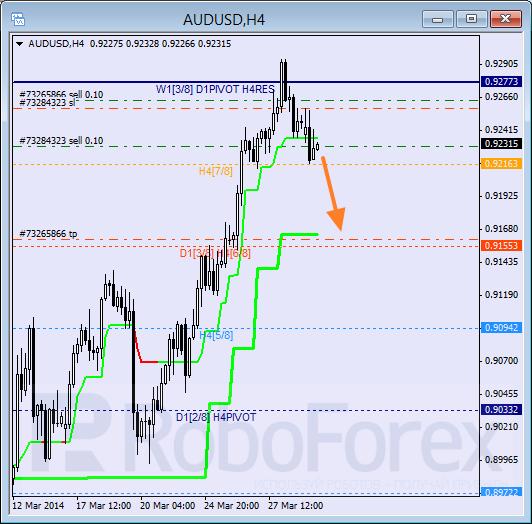 Анализ уровней Мюррея для пары AUD USD Австралийский доллар на 31 марта 2014