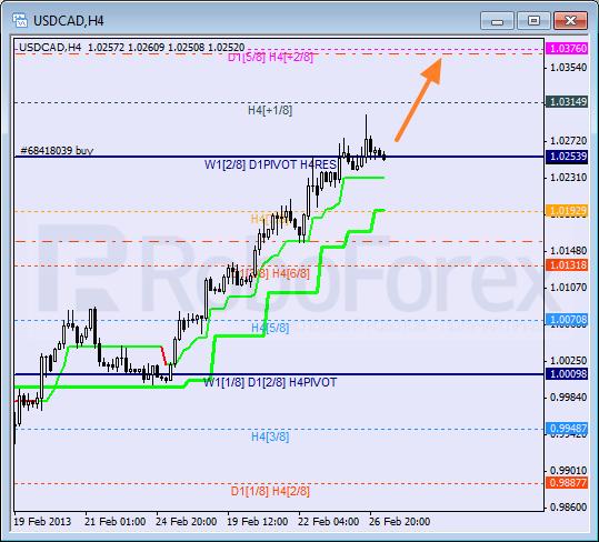 Анализ уровней Мюррея для пары USD CAD Канадский доллар на 27 февраля 2013