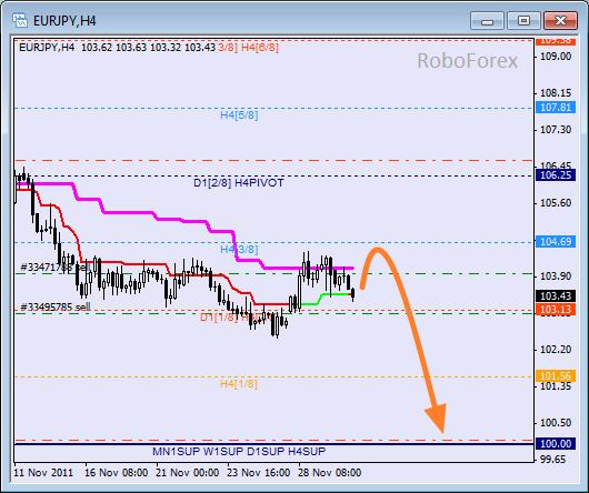 Анализ уровней Мюррея для пары EUR JPY  Евро к Японской йене на 30 ноября 2011