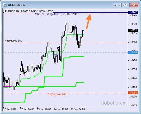 Анализ уровней Мюррея для пары AUD USD Австралийский доллар на 31 января 2012