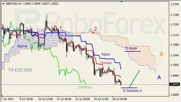 Анализ индикатора Ишимоку для GBP/USD и GOLD на 30.07.2014