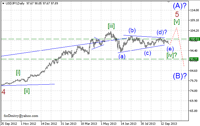 Обзор по волновому анализу пары USD/JPY на 30.09.2013.