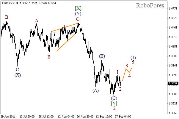 Волновой анализ пары EUR USD Евро Доллар на 30 сентября 2011