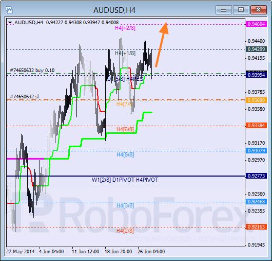 Анализ уровней Мюррея для пары AUD USD Австралийский доллар на 30 июня 2014