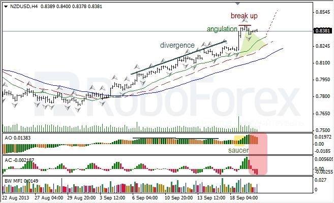 Анализ индикаторов Б. Вильямса для NZD/USD на 20.09.2013
