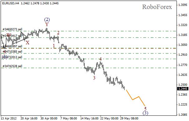 Волновой анализ пары EUR USD Евро Доллар на 30 мая 2012
