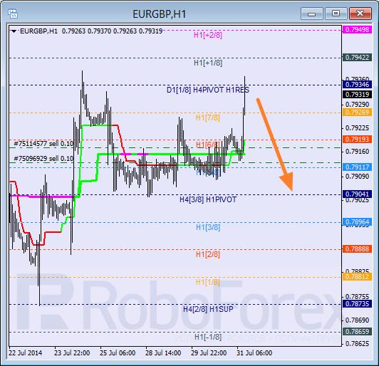 Анализ уровней Мюррея для пары EUR GBP Евро к Британскому фунту на 31 июля 2014