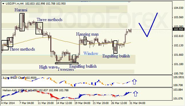 Анализ японских свечей для EUR/USD и USD/JPY на 31.03.2014