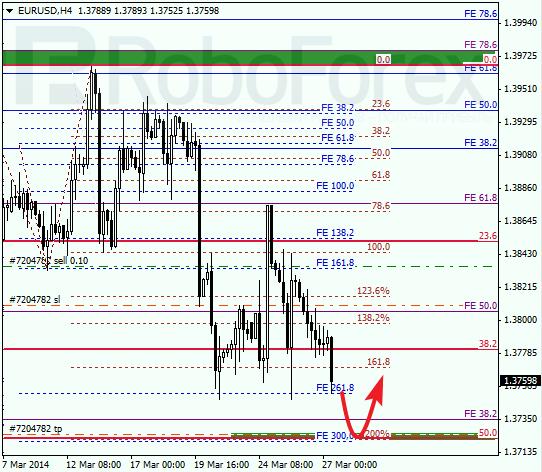 Анализ по Фибоначчи для EUR/USD Евро доллар на 27 марта 2014
