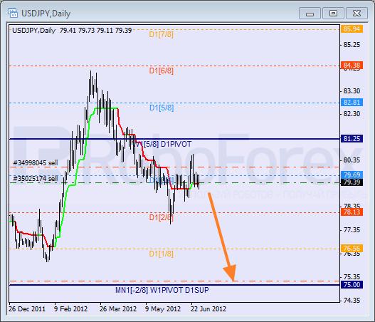 Анализ уровней Мюррея для пары USD JPY  Доллар США к Иене на 29 июня 2012