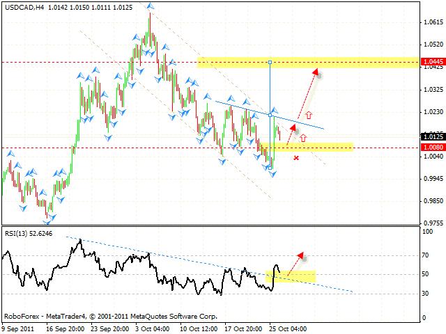 Технический анализ и форекс прогноз пары USD CAD Канадский Доллар на 27 октября 2011