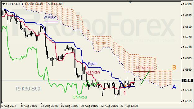 Анализ индикатора Ишимоку для GBP/USD и GOLD на 29.08.2014