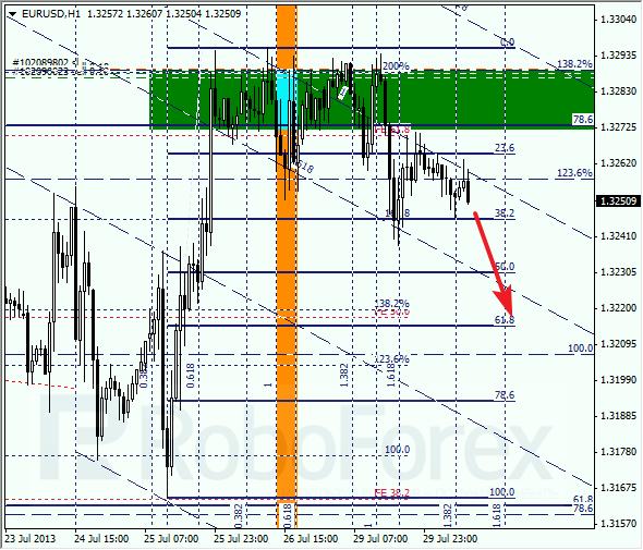 Анализ по Фибоначчи на 30 июля 2013 EUR USD Евро доллар