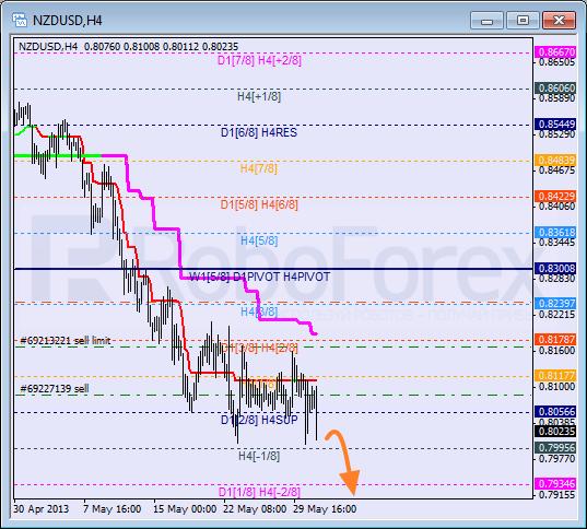 Анализ уровней Мюррея для NZD USD Новозеландский доллар к американскому на 31 мая 2013