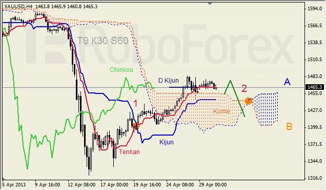 Анализ индикатора Ишимоку для GOLD на 30.04.2013