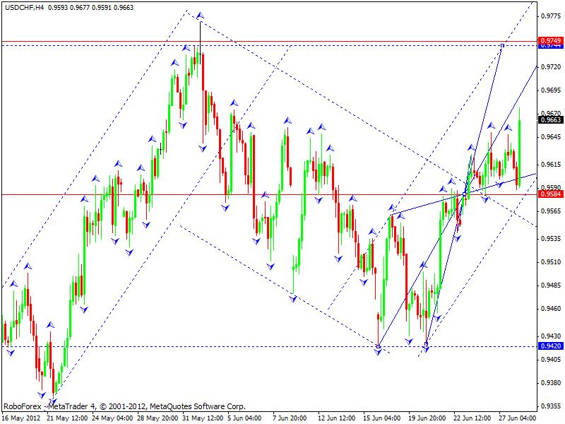 Технический анализ на 28.06.2012 EUR/USD, GBP/USD, USD/CHF, USD/JPY
