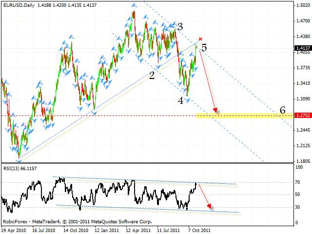 Технический анализ и форекс прогноз пары EUR USD Евро Доллар на 31 октября 2011