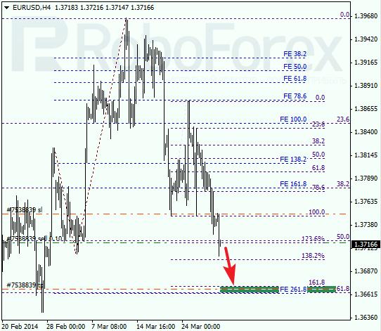 Анализ по Фибоначчи для EUR/USD Евро доллар на 28 марта 2014