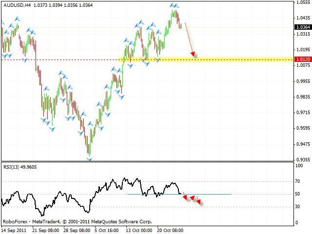 Технический анализ и форекс прогноз пары AUD USD Австралийский Доллар на 27 октября 2011