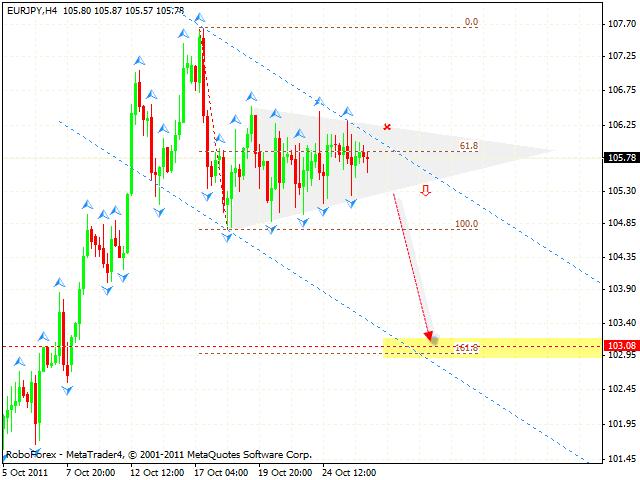 Технический анализ и форекс прогноз пары EUR JPY Евро Иена на 27 октября 2011