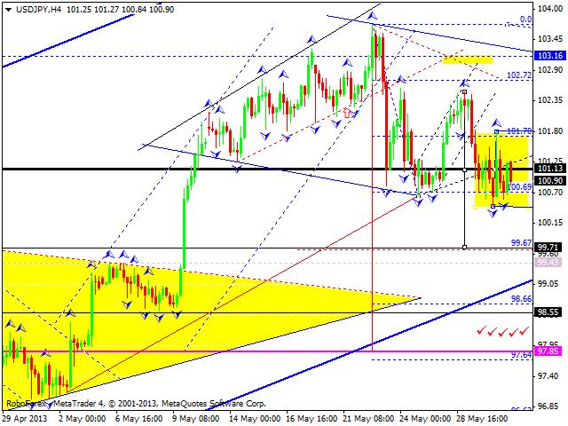 Технический анализ на 31.05.2013 EUR/USD, GBP/USD, USD/JPY, USD/CHF, AUD/USD, GOLD