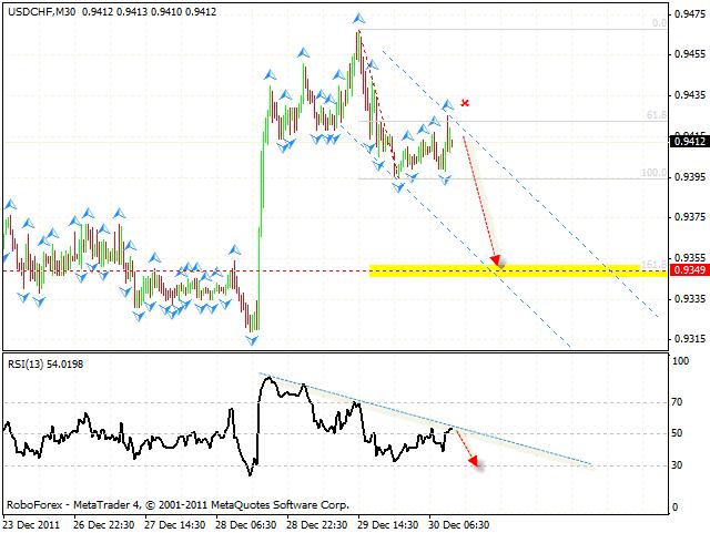 Технический анализ и форекс прогноз пары USD CHF Швейцарский Франк на 02 января 2012