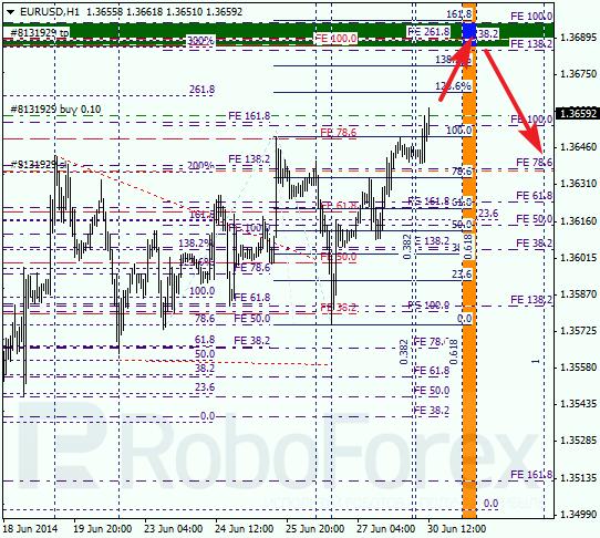 Анализ по Фибоначчи для EUR/USD Евро доллар на 30 июня 2014