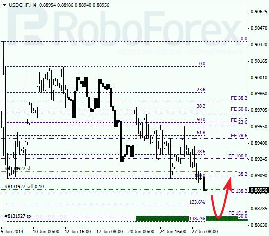 Анализ по Фибоначчи для USD/CHF Доллар франк на 30 июня 2014