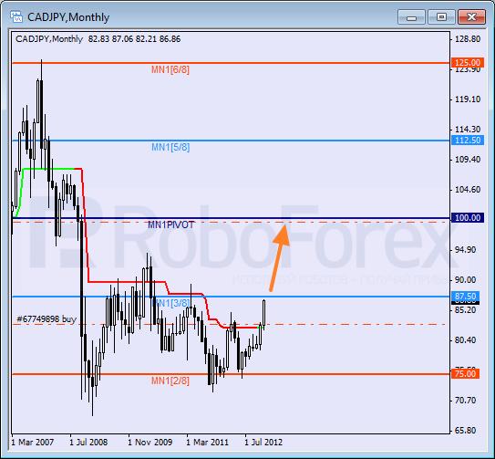 Анализ уровней Мюррея на 2013 год для пары CAD JPY  Канадский доллар к Иене