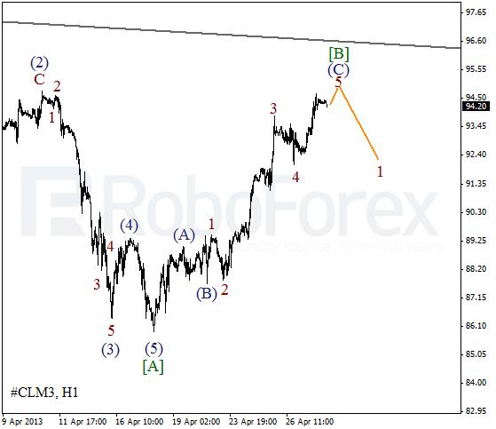 Волновой анализ фьючерса Crude Oil Нефть на 30 апреля 2013