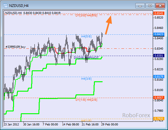 Анализ уровней Мюррея для пары NZD USD Новозеландский доллар на 29 февраля 2012