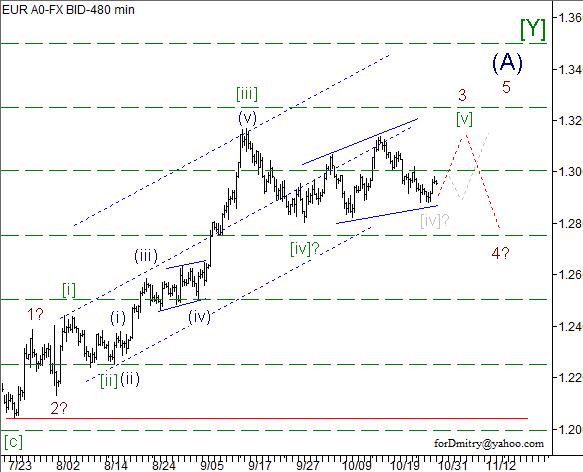 Волновой анализ пары EUR/USD на 31.10.2012