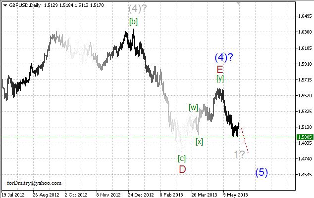 Волновой анализ пары GBP/USD на 30.05.2013
